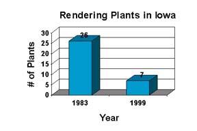 rendering plants chart